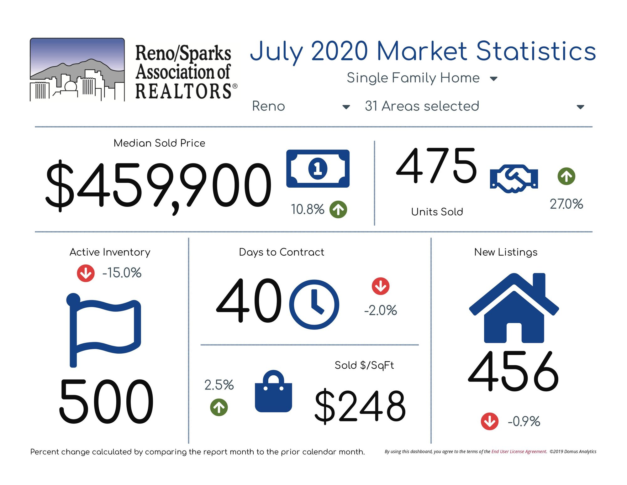 Reno Single Family Homes