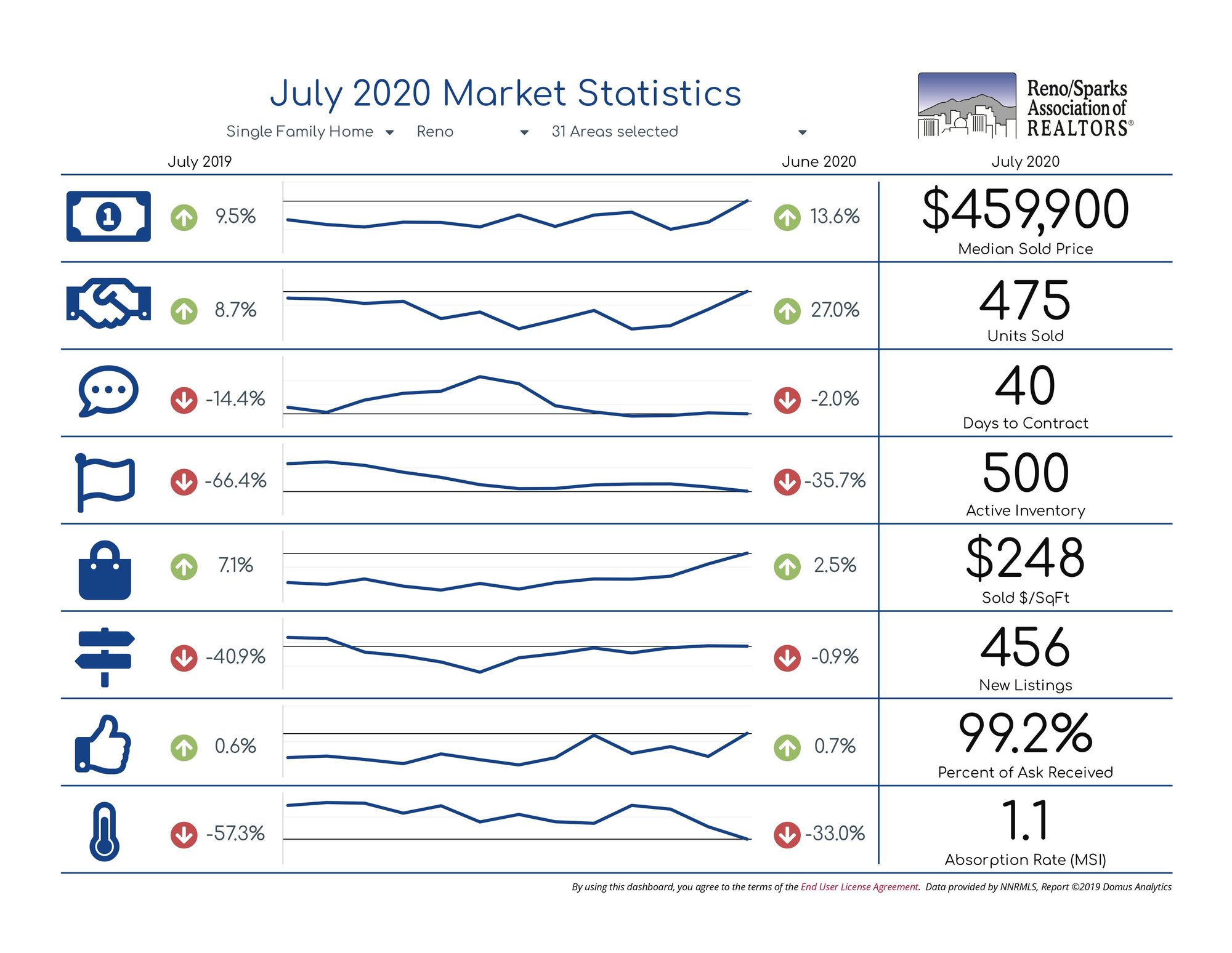 Reno Single Family Home Statistics