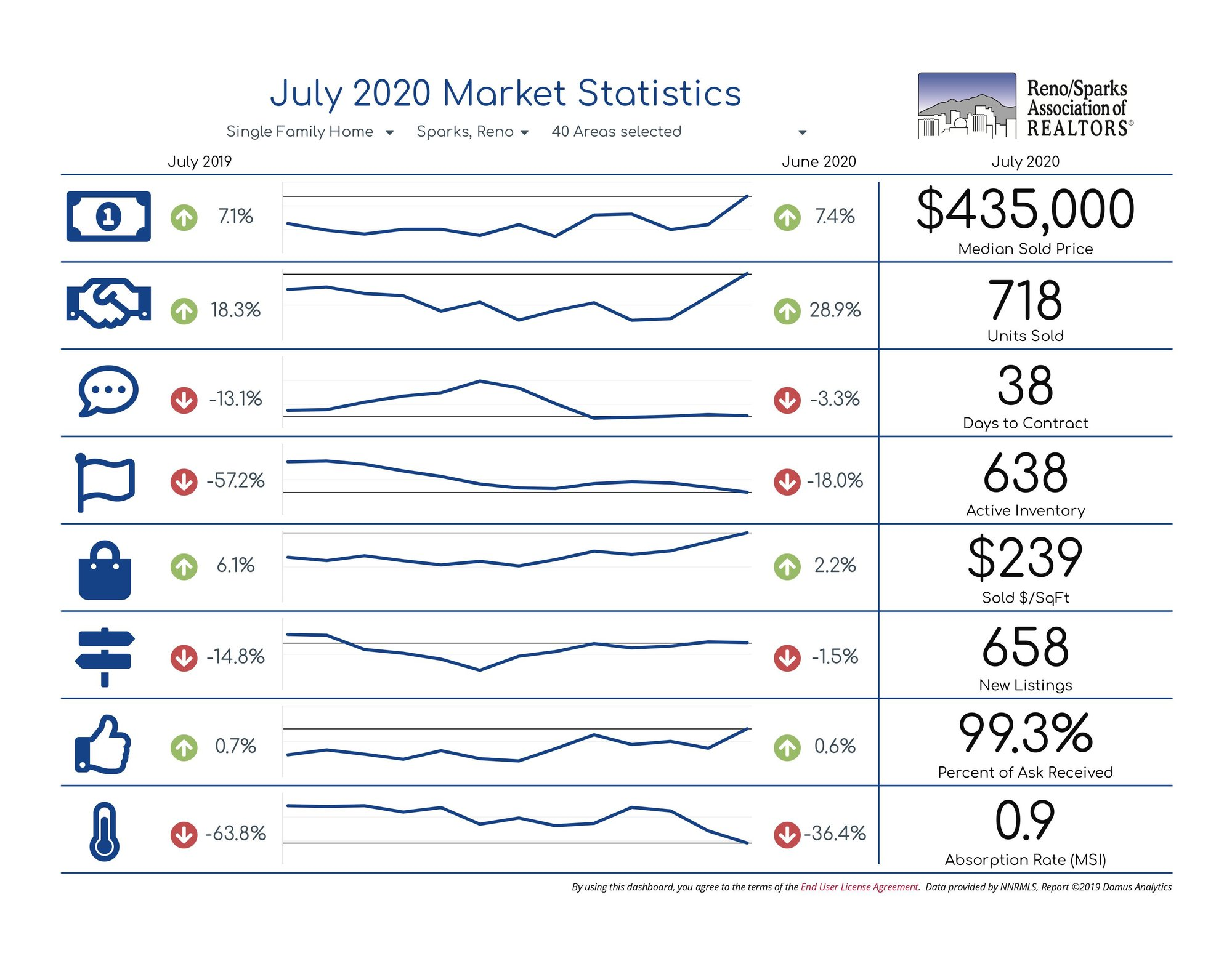 Reno Sparks Single Family Statistics
