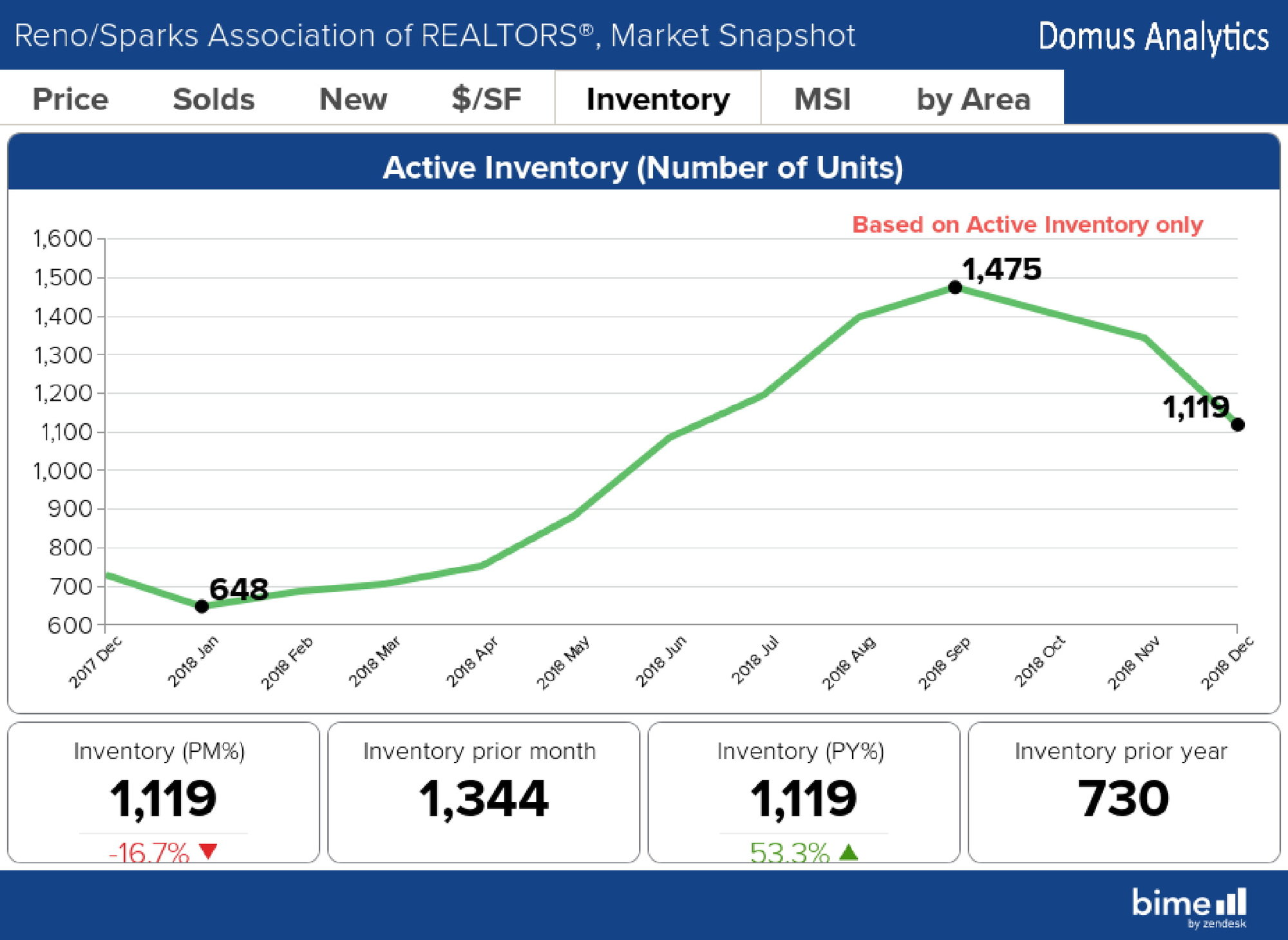 Active Inventory