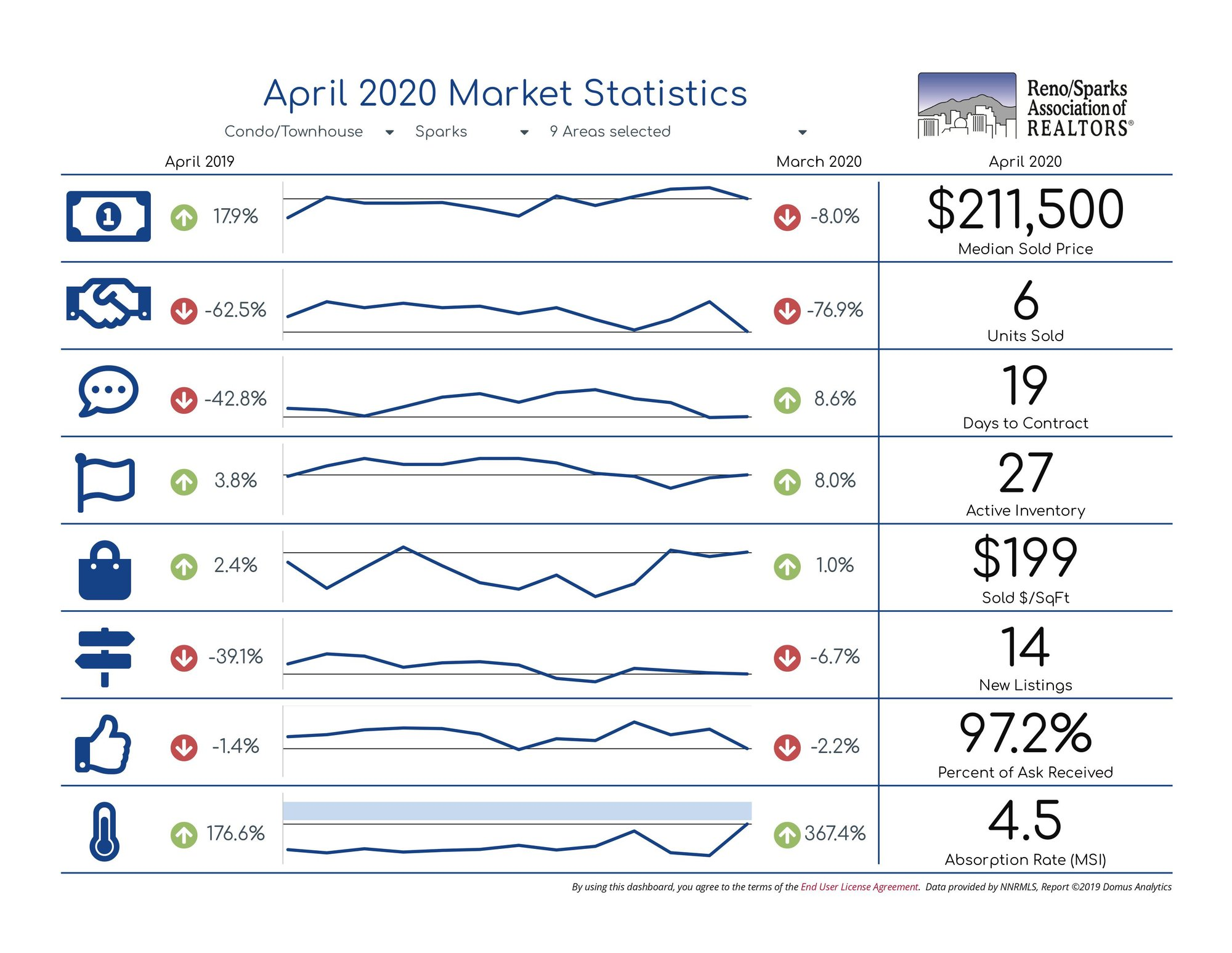 Market Statistics Condo Townhouse Sparks