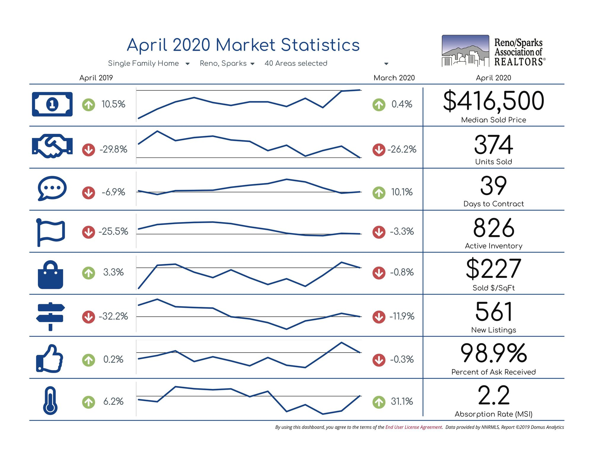 Single Family Home Statistics Reno Sparks