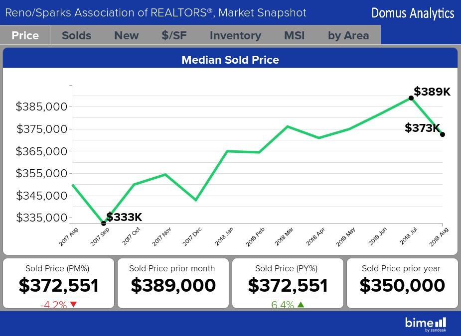 Median Sold Price