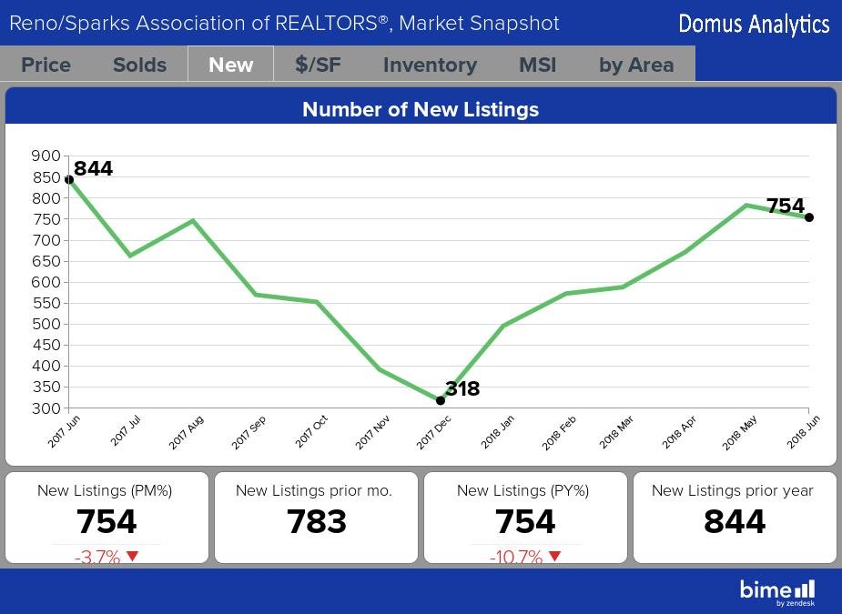 Number of New Listings