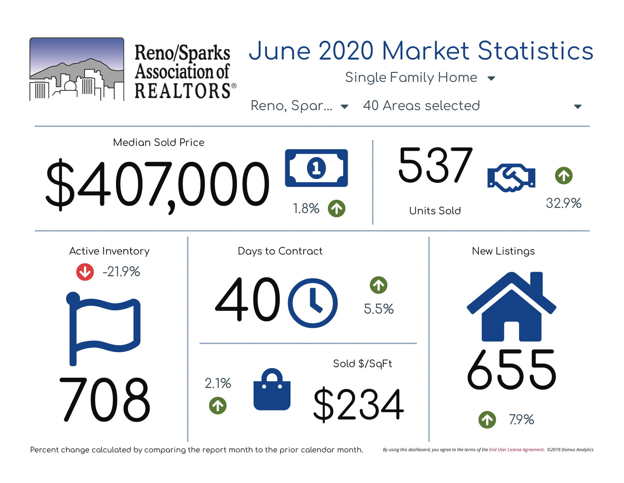 Reno Sparks Single Family Homes
